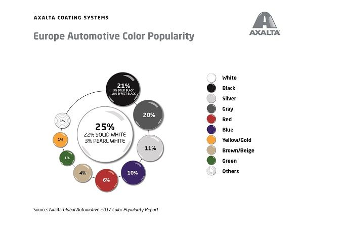 Global Automotive Color Popularity Report