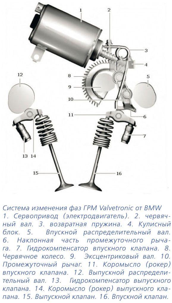 volvo система газораспределения
